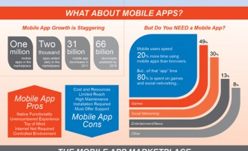 INFOGRAPHIC – Mobile Web Marketing
