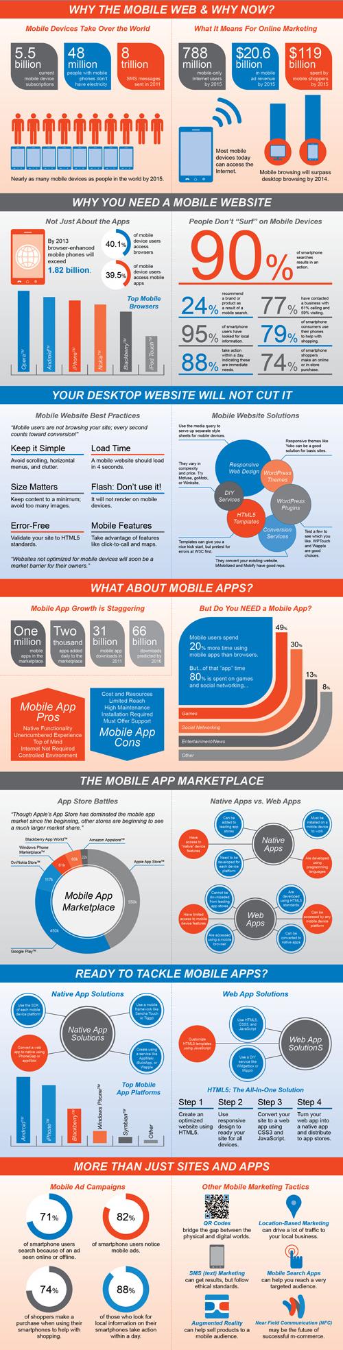 INFOGRAPHIC - Mobile Websites - Internet Marketing - Online Marketing - Small Business Marketing Toronto