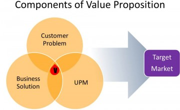 Components of a Value Proposition