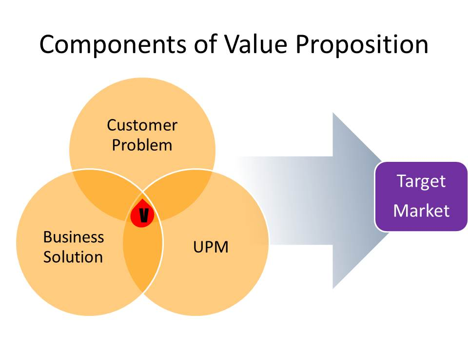 marriott customer value proposition